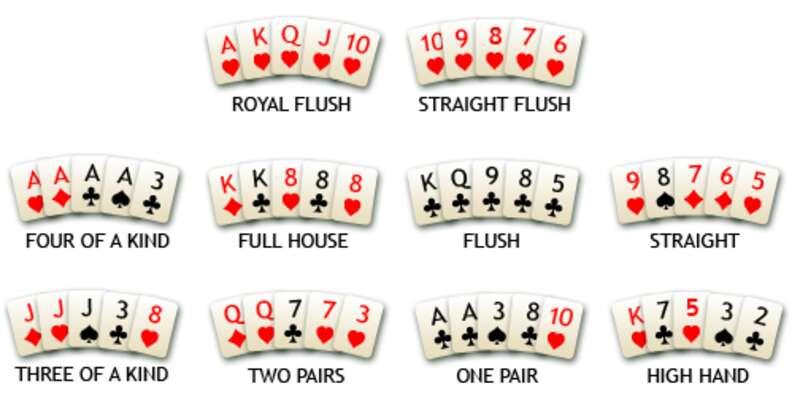 ลำดับการเรียงไพ่ poker thailand ฉบับสากล